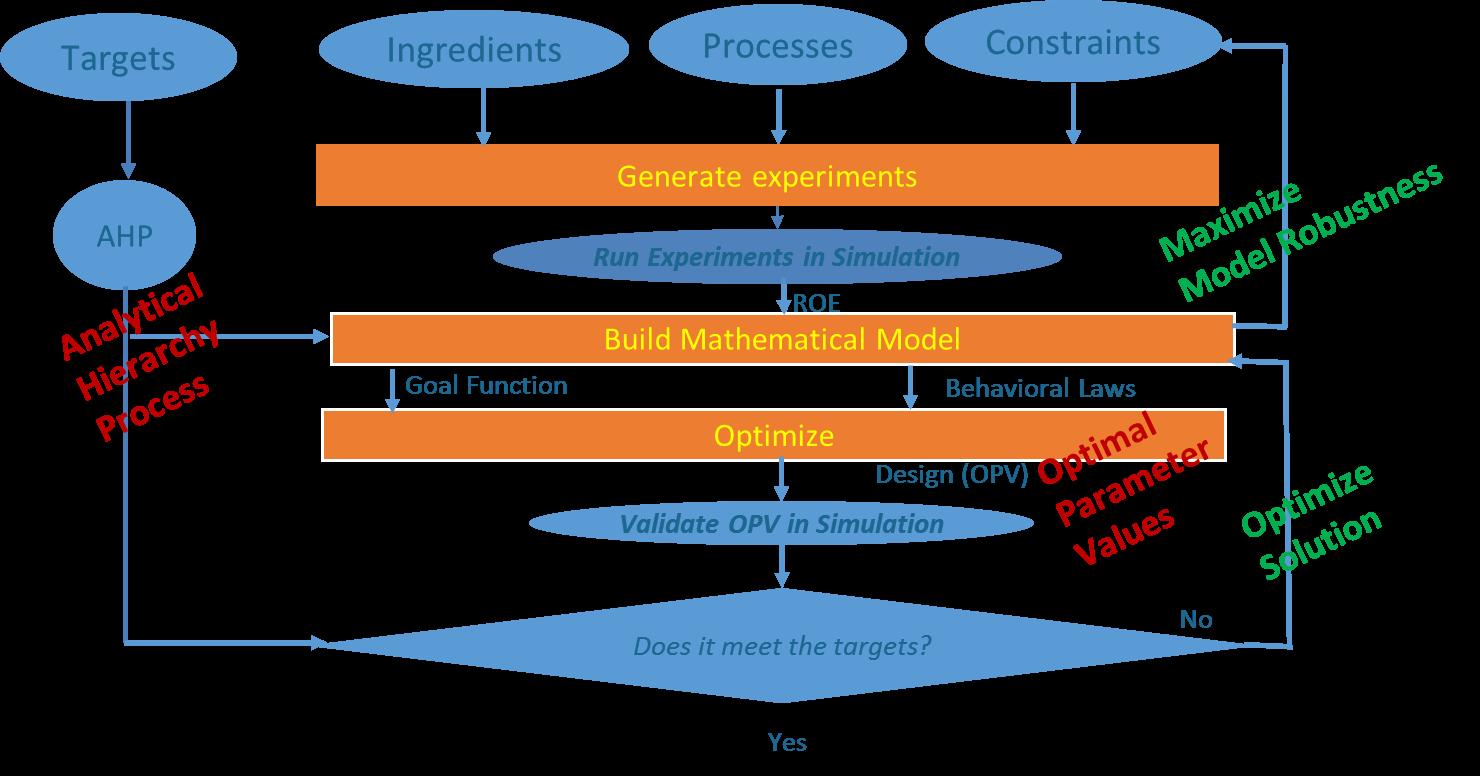 The Quantisweb process