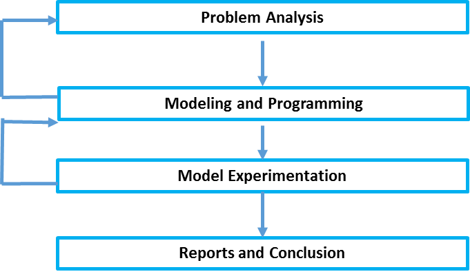 The steps of a simulation project